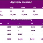 Definition of Aggregate planning