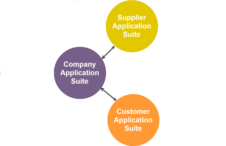 Application suite interactions