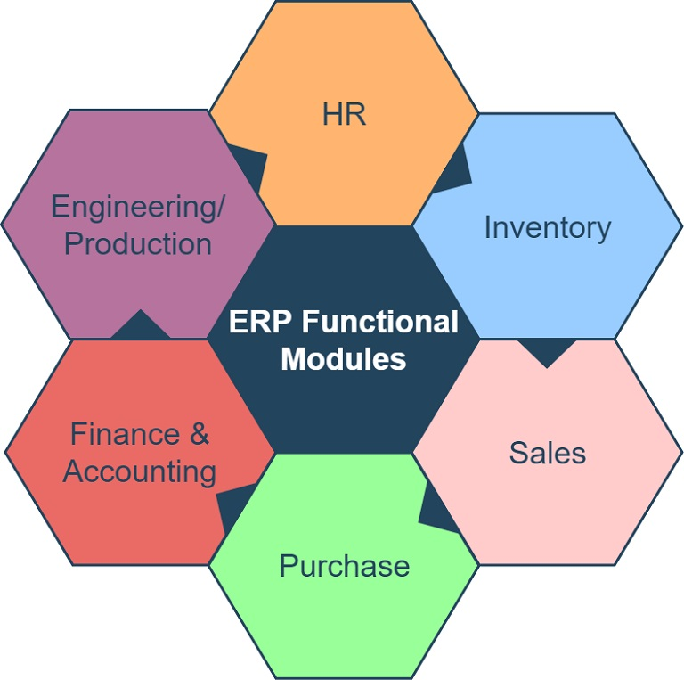 ERP Functional modules