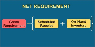 net requirement