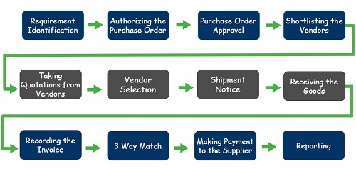 Purchase-to-pay Cycle