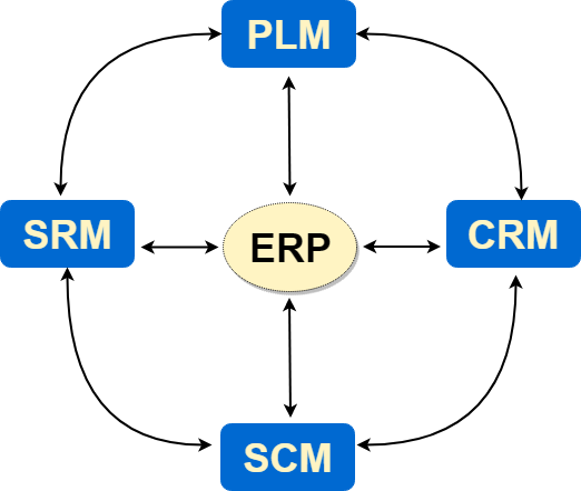 ERP and application suite