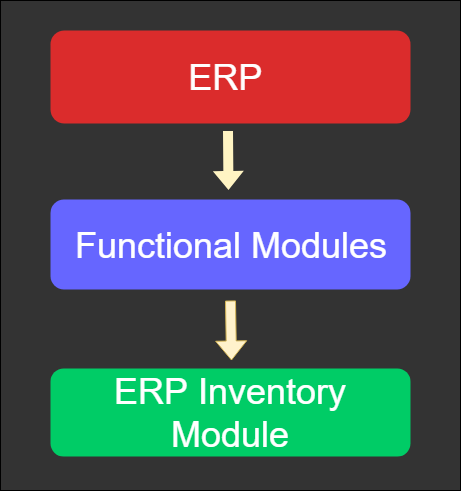 ERP Inventory Module And Functionalities - ERP Information