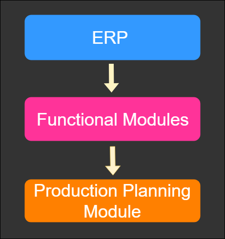 Production planning module in ERP