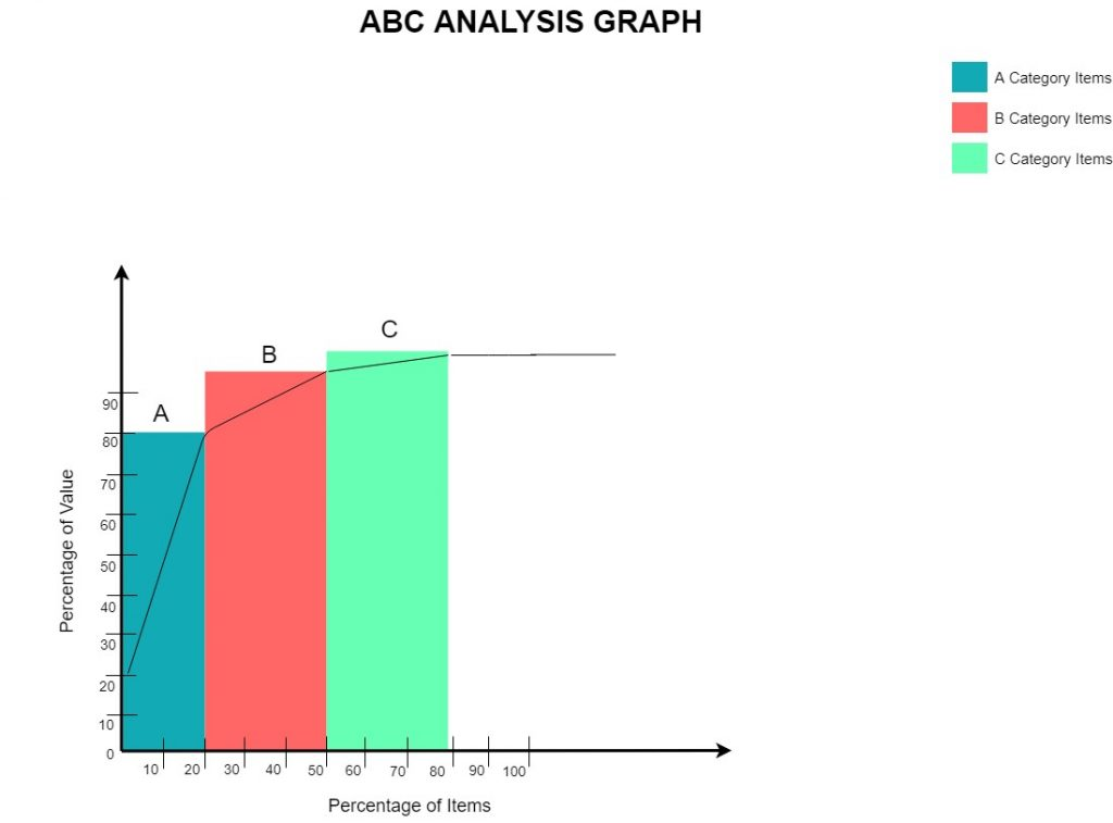 ABC classification with pareto principle