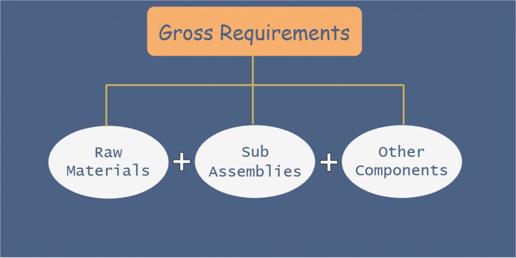 gross requirements