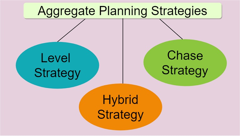aggregate production planning strategies