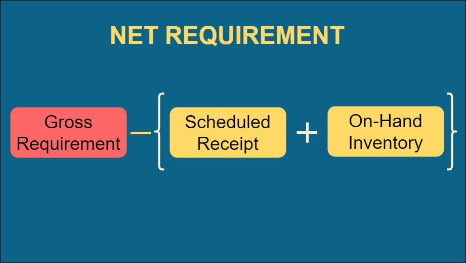 net requirements