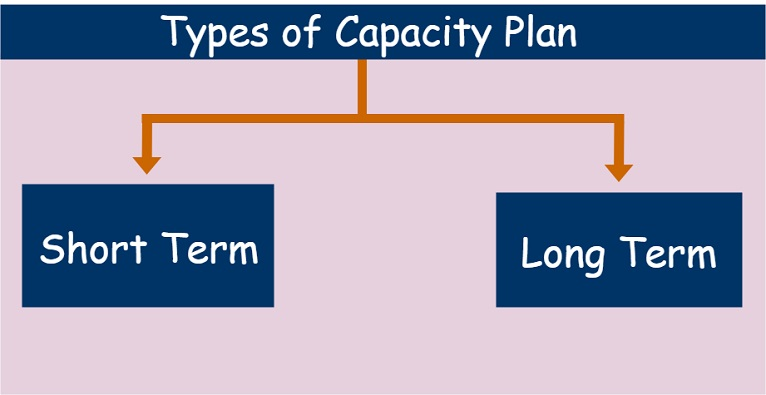 Types of capacity plan