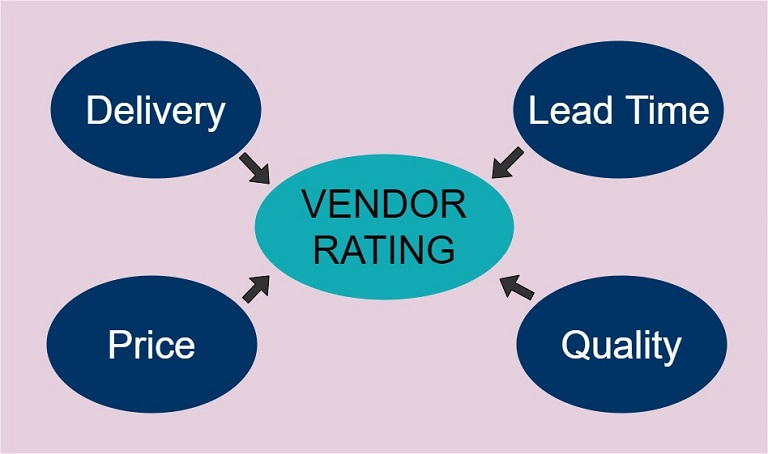 vendor rating influencers