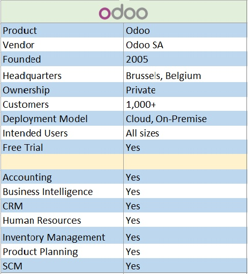 Odoo ERP software details