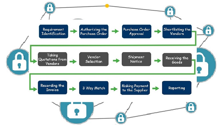 blockchain in procure-to-pay