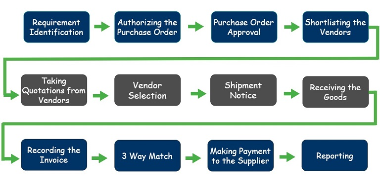 procure-to-pay cycle or purchase-to-pay cycle (P2P)