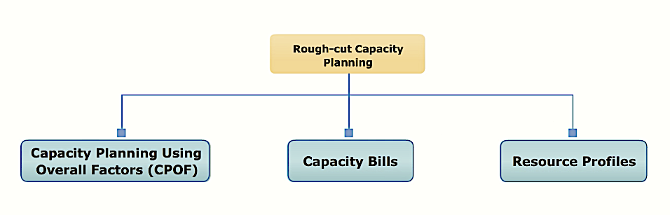 methods of rough cut capacity planning