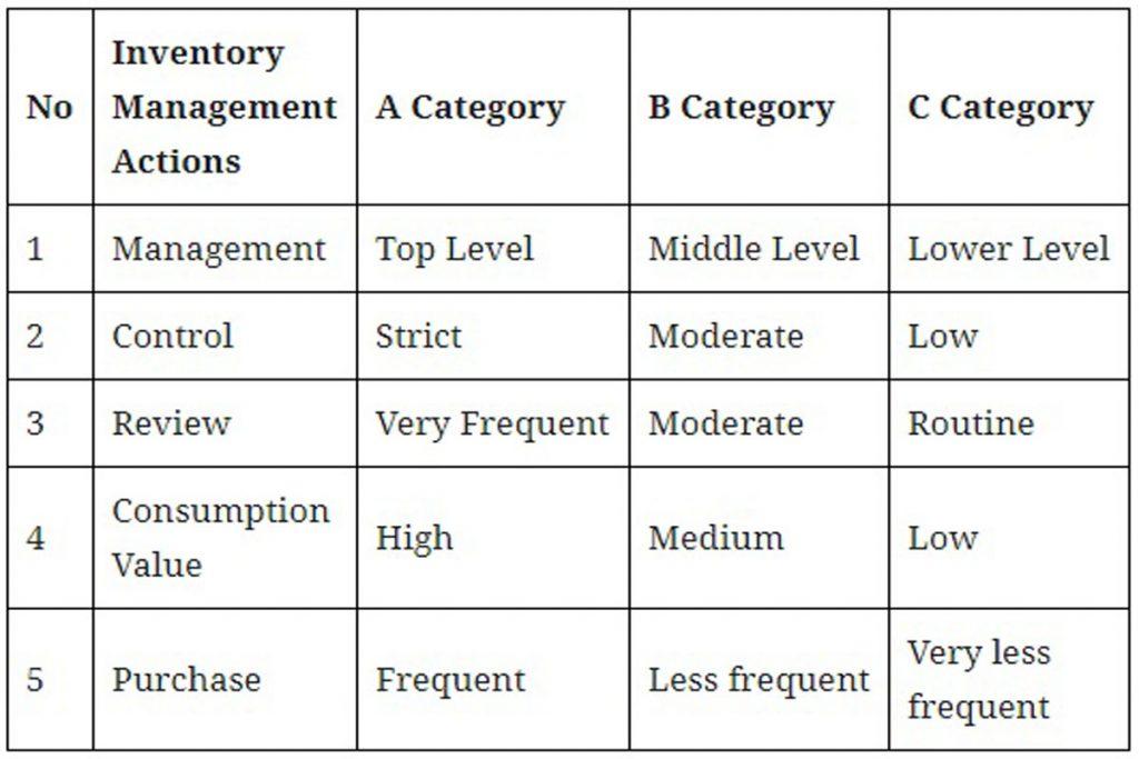 Categories os ABC Analysis