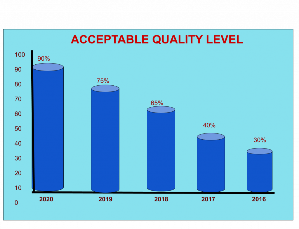Acceptable Quality Level