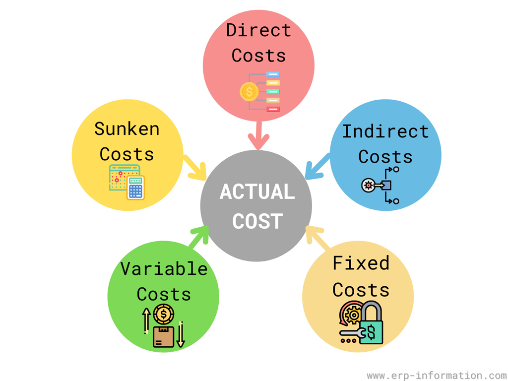 Factors that included in calculation of Actual cost