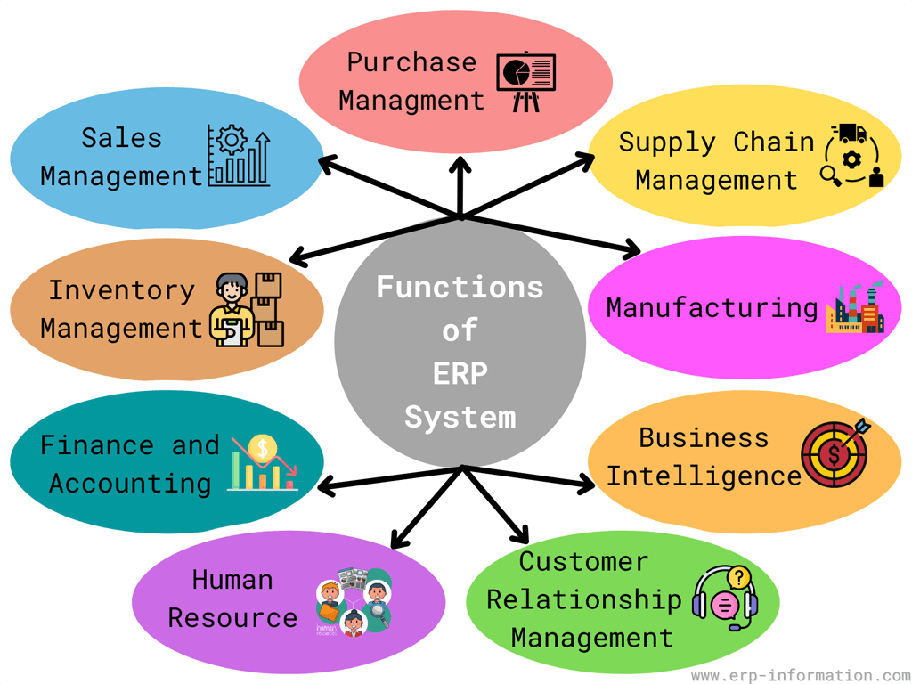 Functionalities of ERP System