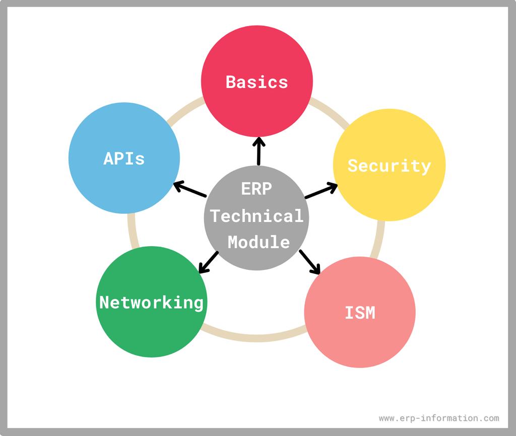 ERP Technical modules