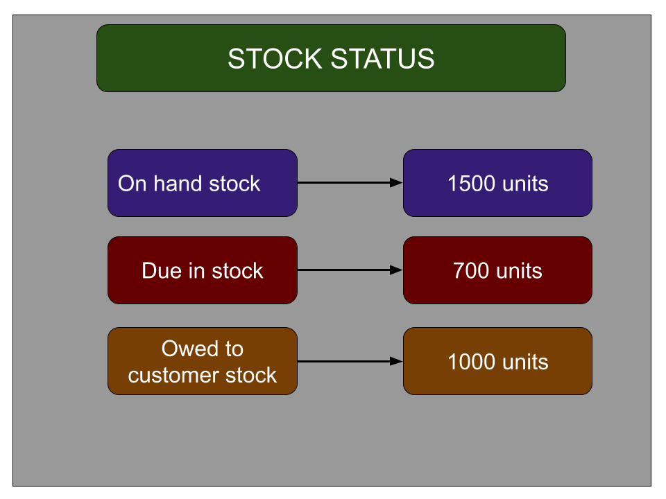 Image tells about the stock status