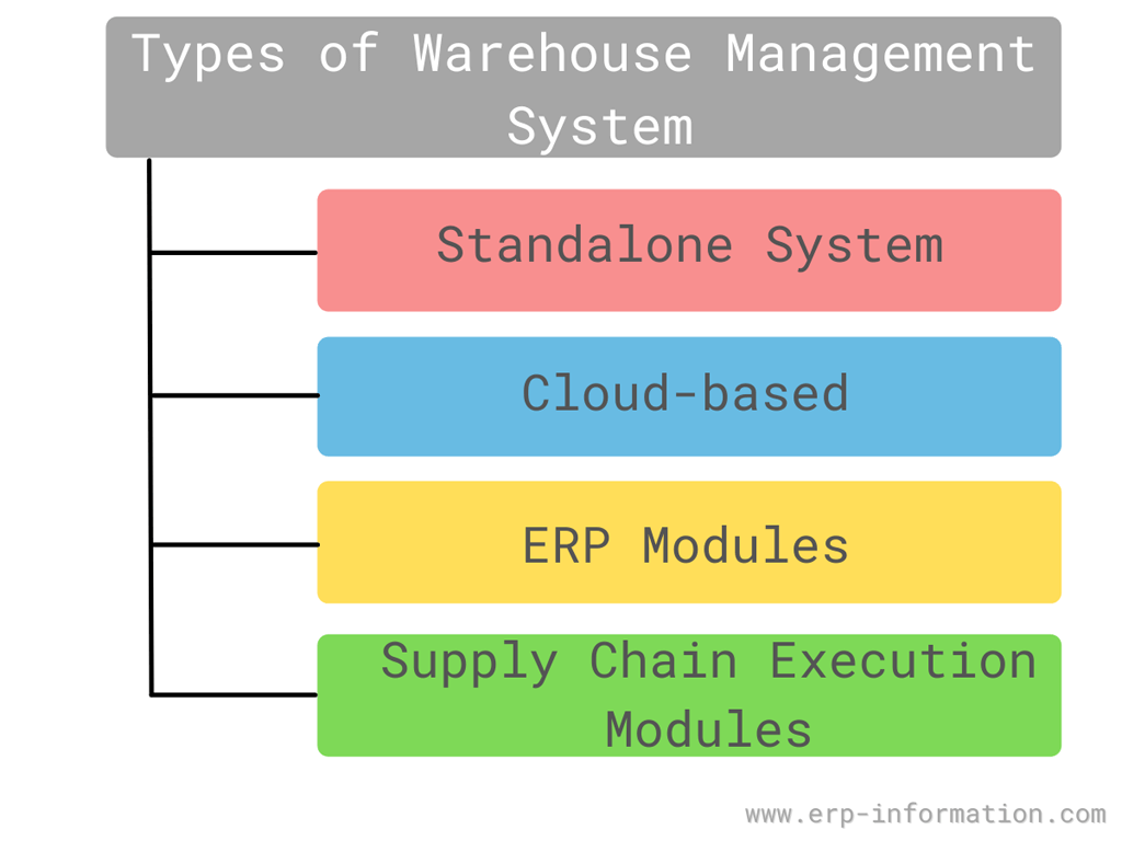 Types of Warehouse Management System