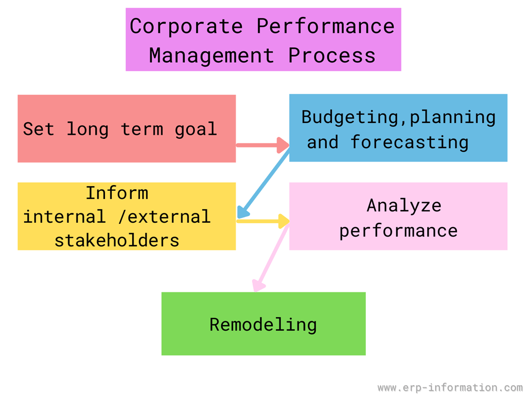 Corporate Performance Management Process