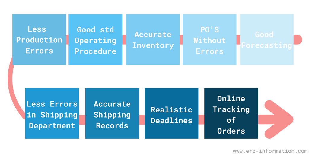 Steps to improve delivery performance