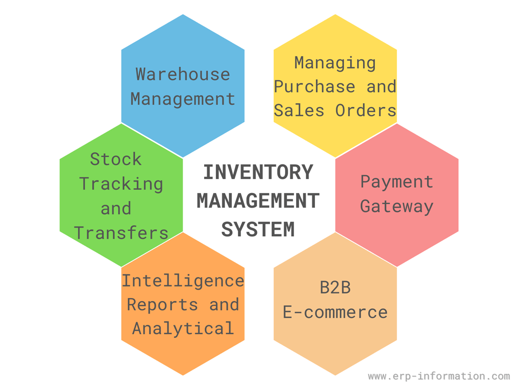 Features of inventory management system