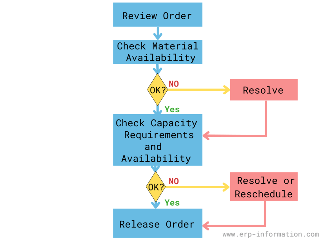 Order release process flow chart