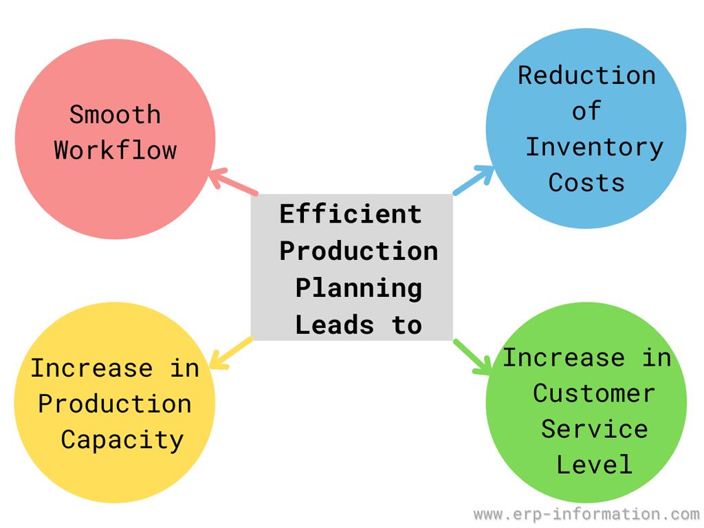 Advantages of efficient production plan