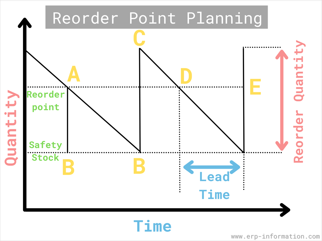 Reorder Point Planning