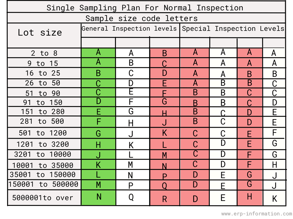 AQL Inspection levels