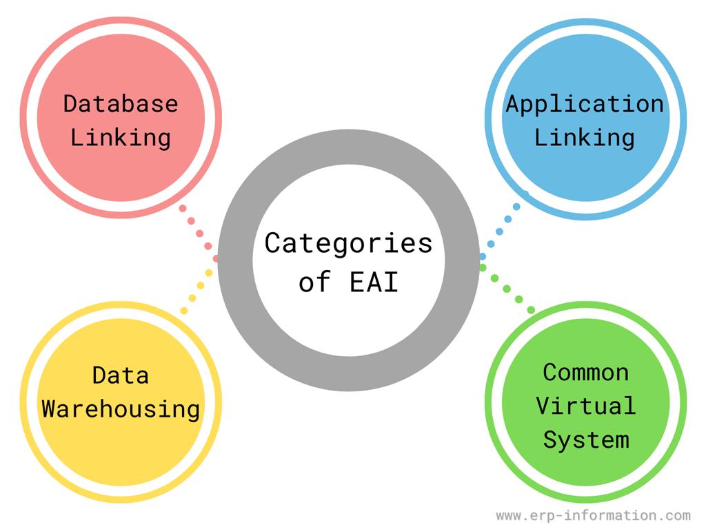 Categories of EAI