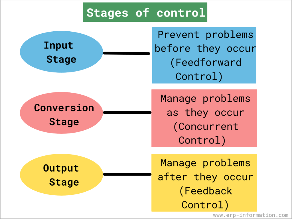 Stages of output control