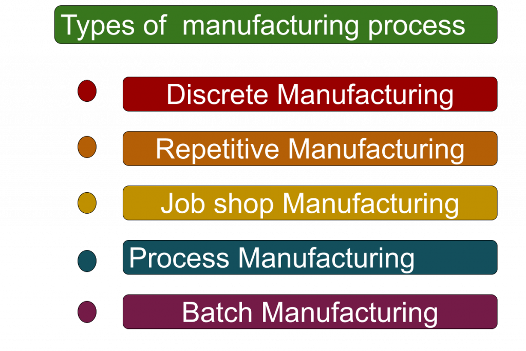 Types of manufacturing process