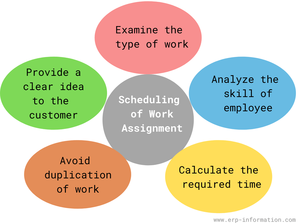 Scheduling of work assignment