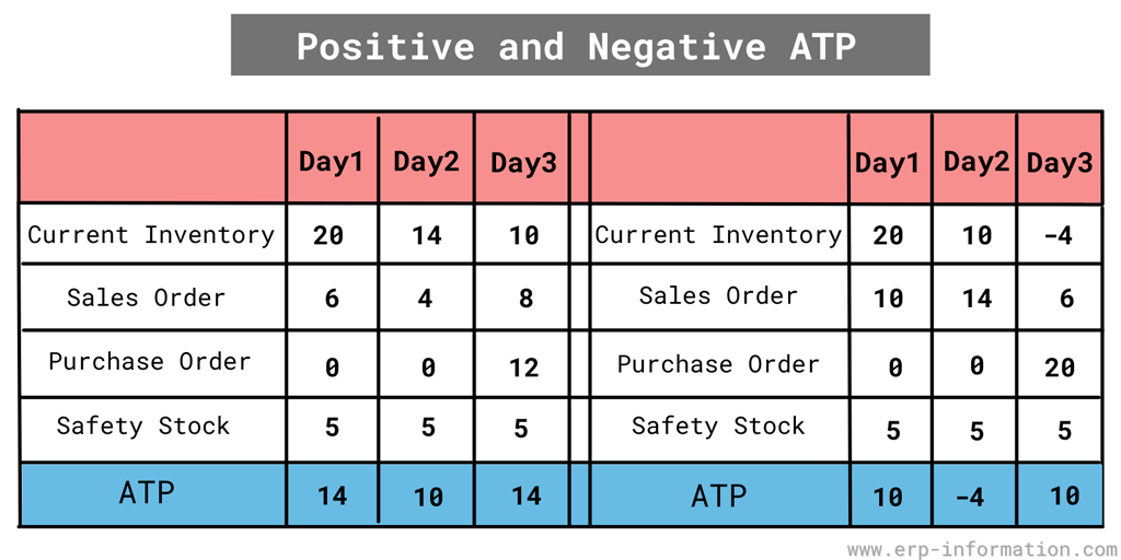 Positive and Negative ATP