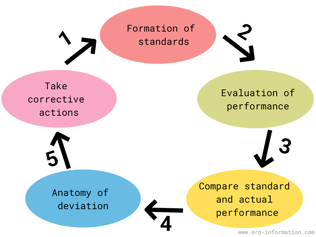 Steps for maintaining standards of output product or service