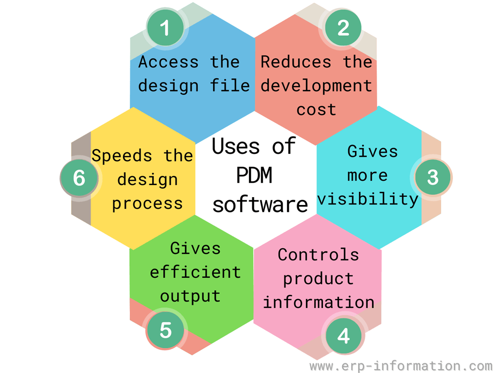 PDM software Uses