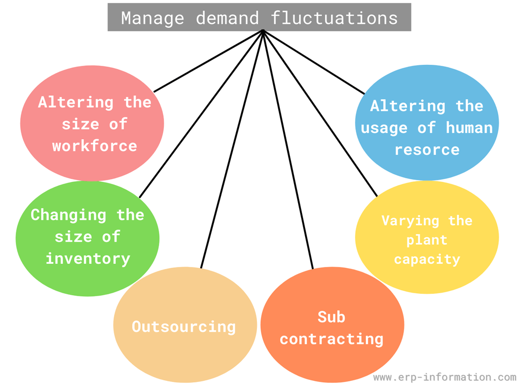 Managing of Demand Fluctuations
