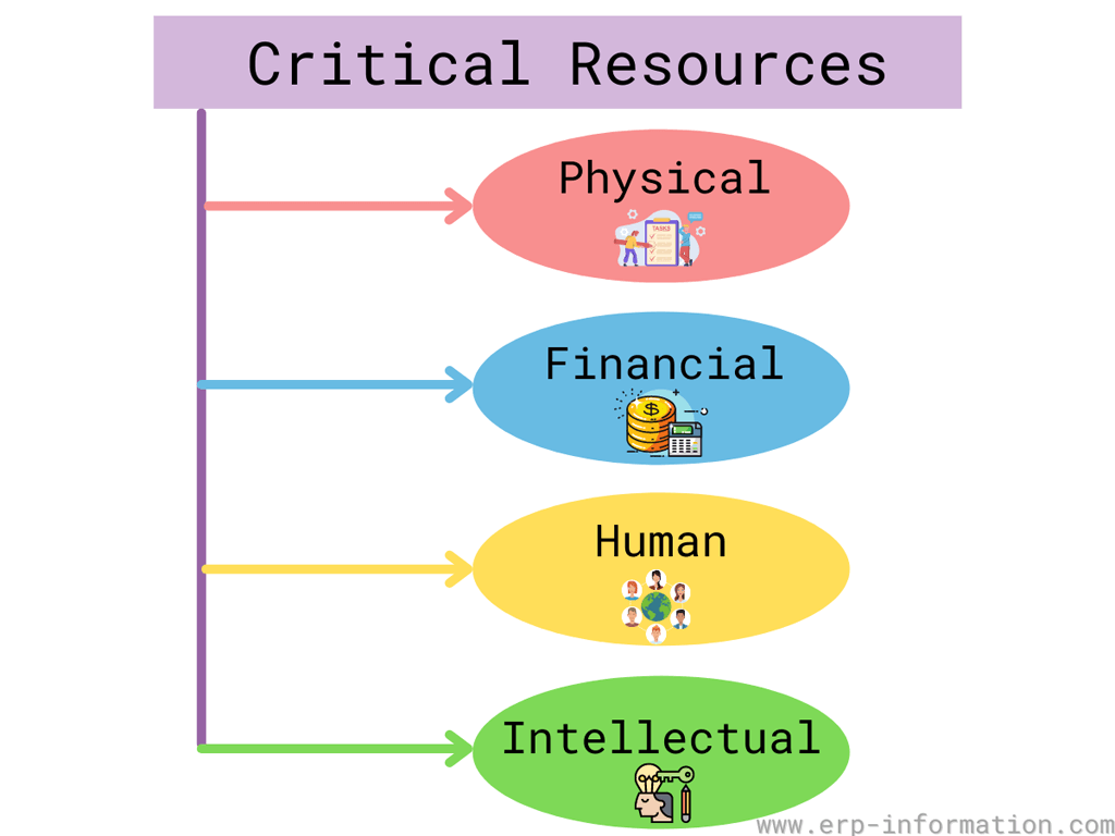 Critical Resources