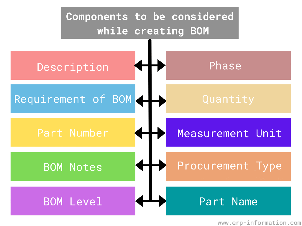 Components to be considered while creating BOM