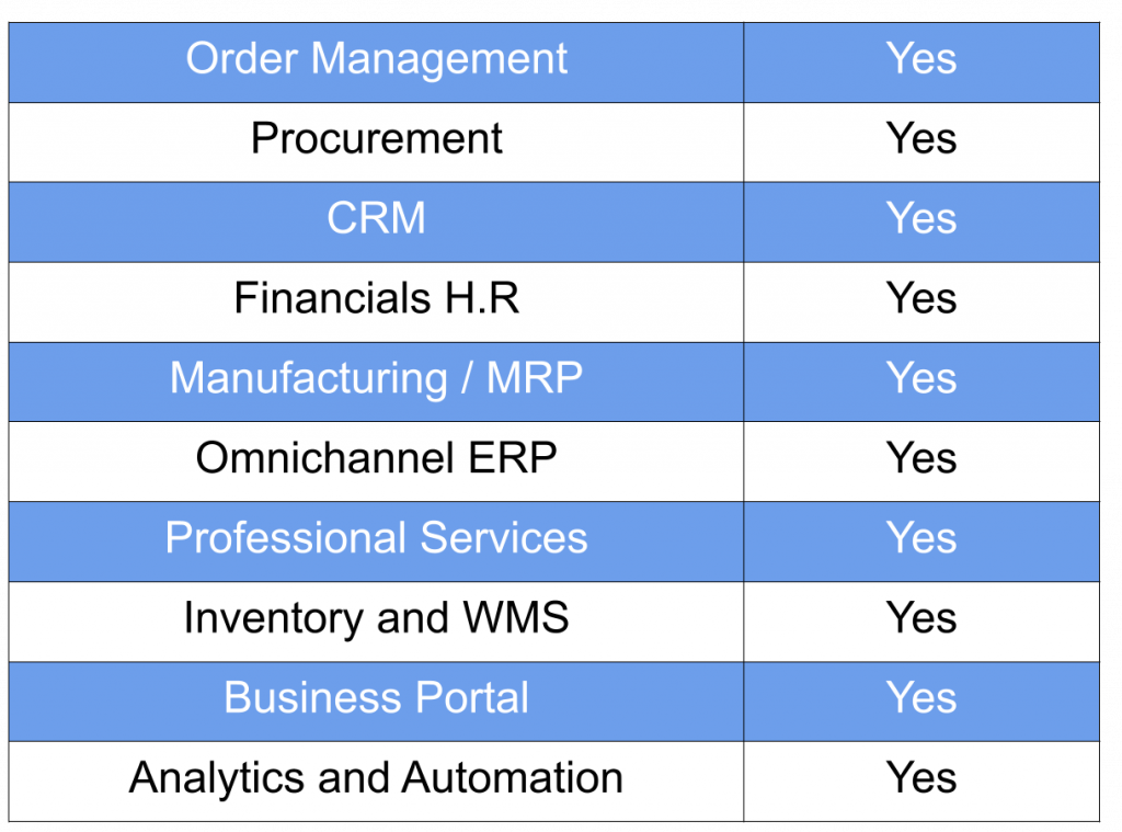 BizAutomation features