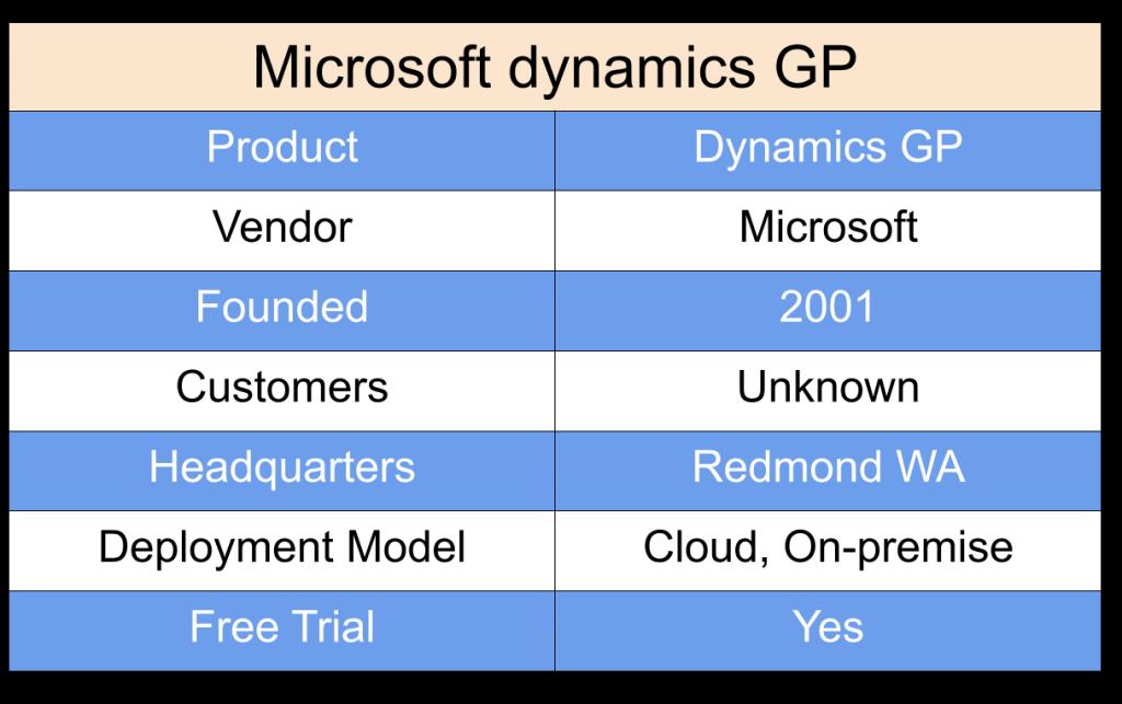 Microsoft Dynamics GP cloud ERP