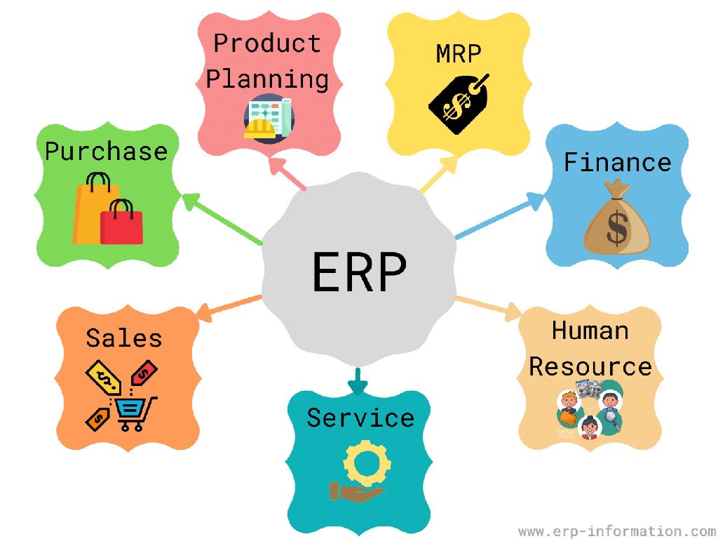 History of ERP