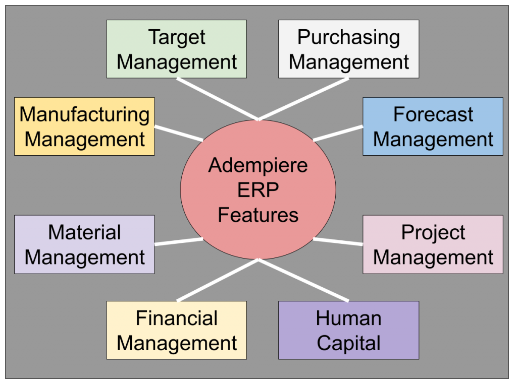 ADempiere ERP Features