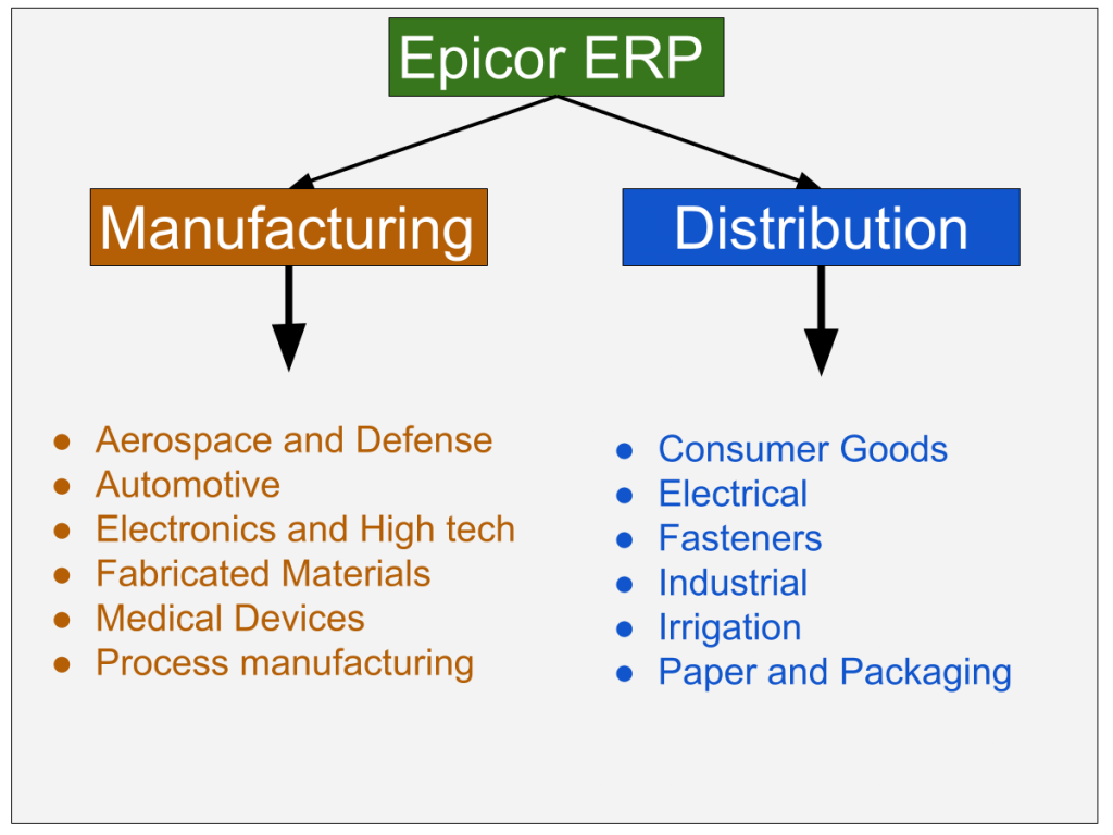 Industries supported by Epicor ERP