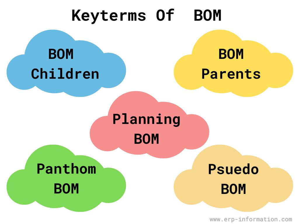 Key terms of BOM